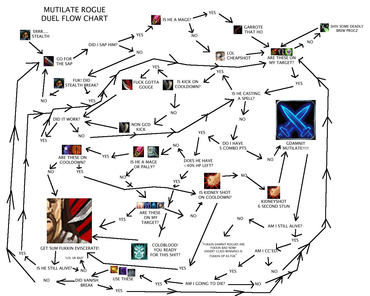 Mutilate rogue duel flow chart